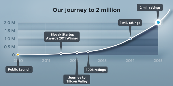 Our jouney to 2 Millions Customer Satisfaction Ratings