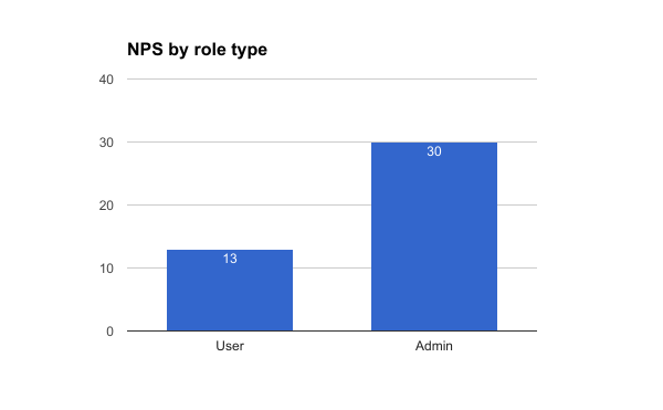 Consumer insights for NPS of different roles
