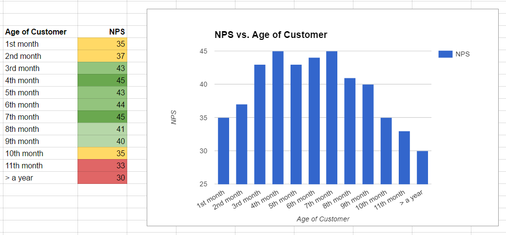 Consumer insights based on NPS and churn rate