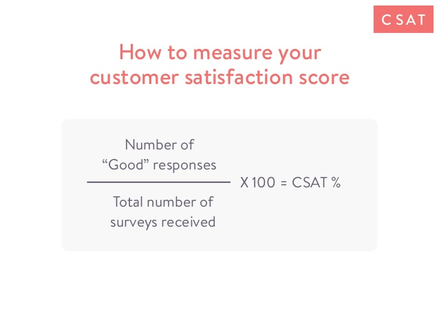 How to calculate CSAT score