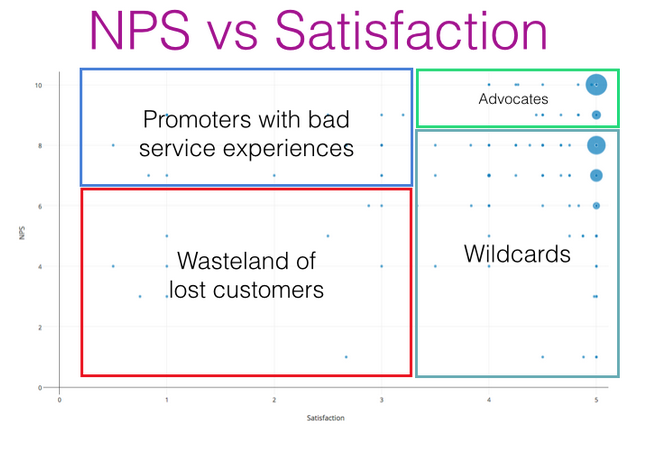 Measuring customer loyalty through net promoter score and customer satisfaction
