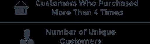 Loyal Customer Ratecustomer retention