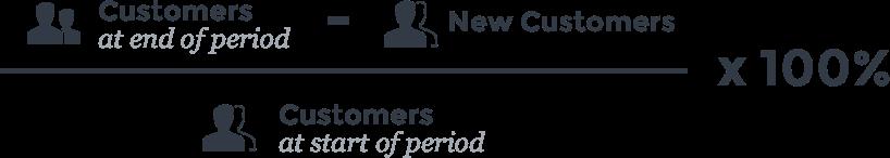 Customer Churn Rate customer retention