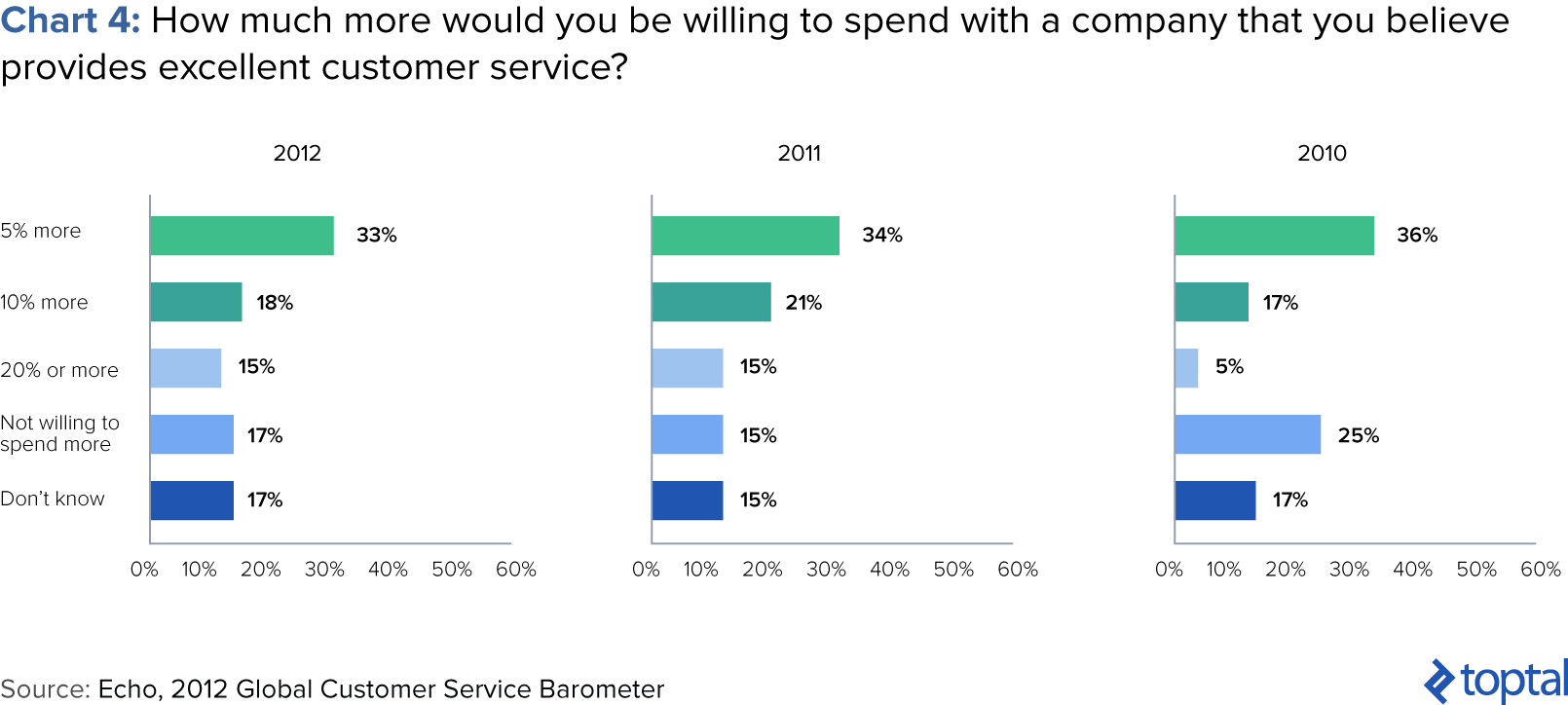 Customers are willing to pay 13% more for great customer service