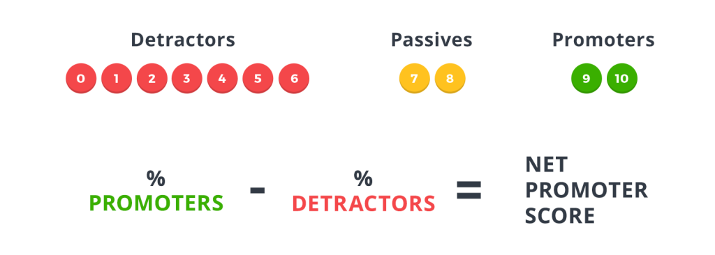 Calculate Net Promoter Score