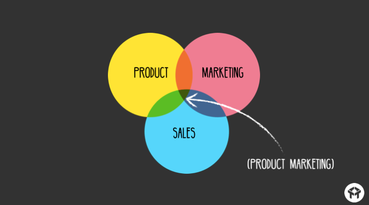 Product marketing venn diagram