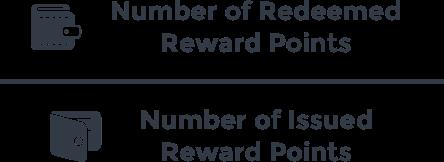 Redemption Rate customer retention