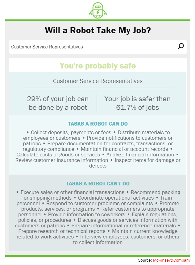 Will a Robot Take My Job? customer service future