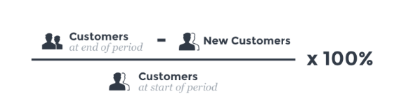 churn rate- the importance of customer loyalty