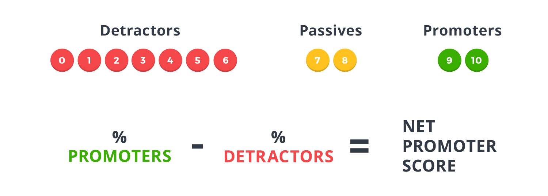 What Do Customer Satisfaction Metrics Really Measure?