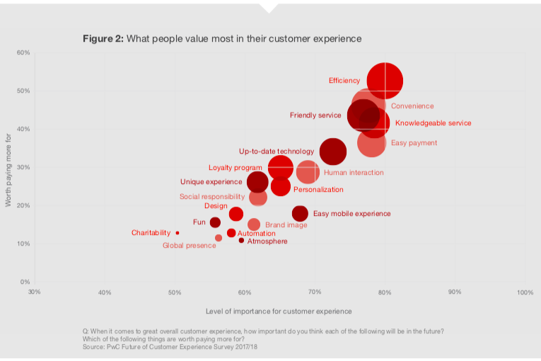 What really matters to consumers- customer experience report